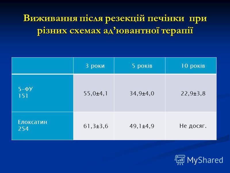 Виживання після резекцій печінки при різних схемах адювантної терапії 3 роки5 років10 років 5-ФУ 151 55,0±4,134,9±4,022,9±3,8 Елоксатин 254 61,3±3,649,1±4,9Не досяг.