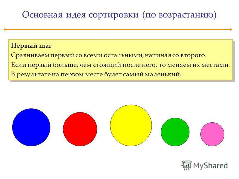 Основная идея сортировки (по возрастанию) Первый шаг Сравниваем первый со всеми остальными, начиная со второго. Если первый больше, чем стоящий после него, то меняем их местами. В результате на первом месте будет самый маленький. Первый шаг Сравнивае