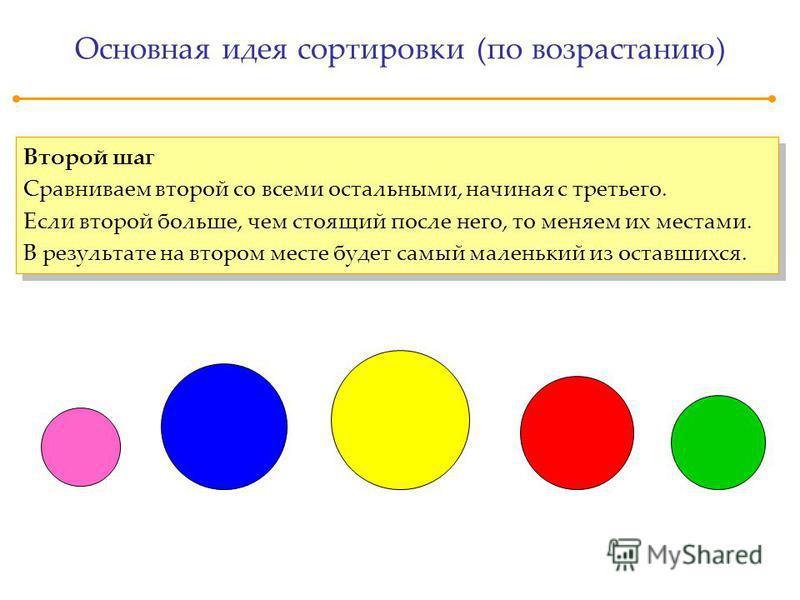 Основная идея сортировки (по возрастанию) Второй шаг Сравниваем второй со всеми остальными, начиная с третьего. Если второй больше, чем стоящий после него, то меняем их местами. В результате на втором месте будет самый маленький из оставшихся. Второй