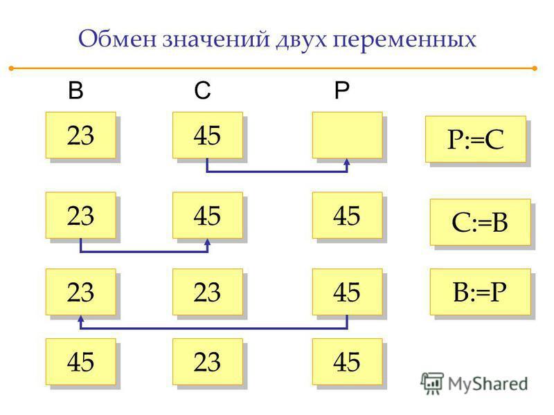 Обмен значений двух переменных 23 B 45 CP 23 45 23 45 23 C:=B P:=C B:=P 45
