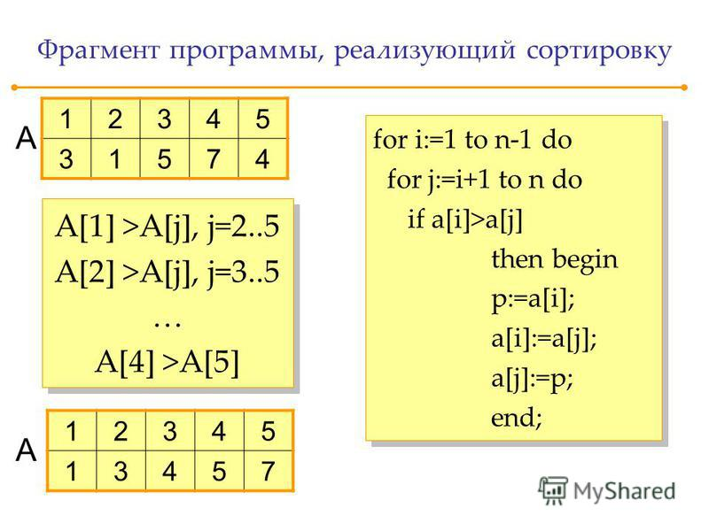 Фрагмент программы, реализующий сортировку for i:=1 to n-1 do for j:=i+1 to n do if a[i]>a[j] then begin p:=a[i]; a[i]:=a[j]; a[j]:=p; end; for i:=1 to n-1 do for j:=i+1 to n do if a[i]>a[j] then begin p:=a[i]; a[i]:=a[j]; a[j]:=p; end; A[1] >A[j], j