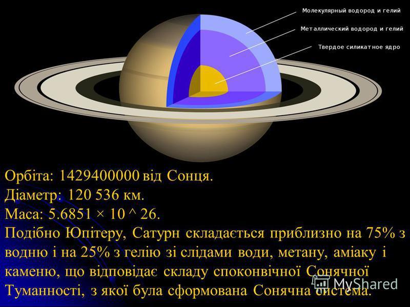 Орбіта: 1429400000 від Сонця. Діаметр: 120 536 км. Маса: 5.6851 × 10 ^ 26. Подібно Юпітеру, Сатурн складається приблизно на 75% з водню і на 25% з гелію зі слідами води, метану, аміаку і каменю, що відповідає складу споконвічної Сонячної Туманності,