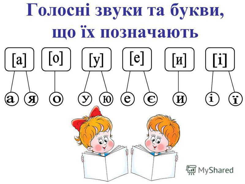 Голосні звуки та букви, що їх позначають Голосні звуки та букви, що їх позначають