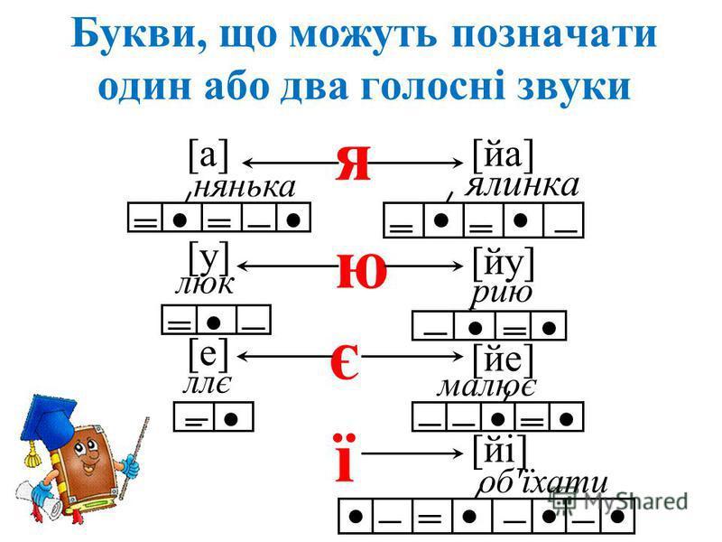 Букви, що можуть позначати один або два голосні звуки я ю є ї [a] нянька [йа] [у] [йу] [е] [йі] [йе] ялинка люк рию ллє малює об'їхати