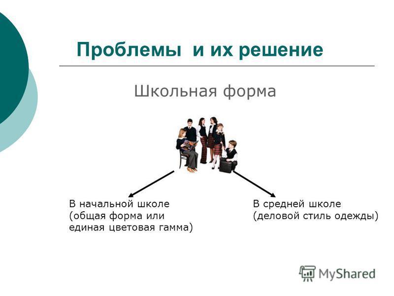 Проблемы и их решение Школьная форма В начальной школе (общая форма или единая цветовая гамма) В средней школе (деловой стиль одежды)