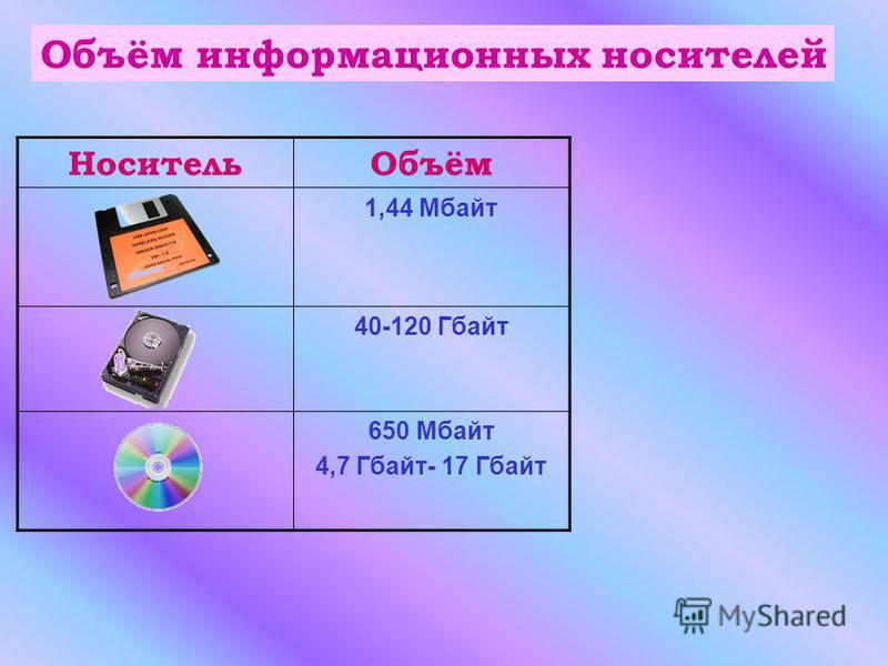 Носитель Объём 1,44 Мбайт 40-120 Гбайт 650 Мбайт 4,7 Гбайт- 17 Гбайт Объём информационных носителей