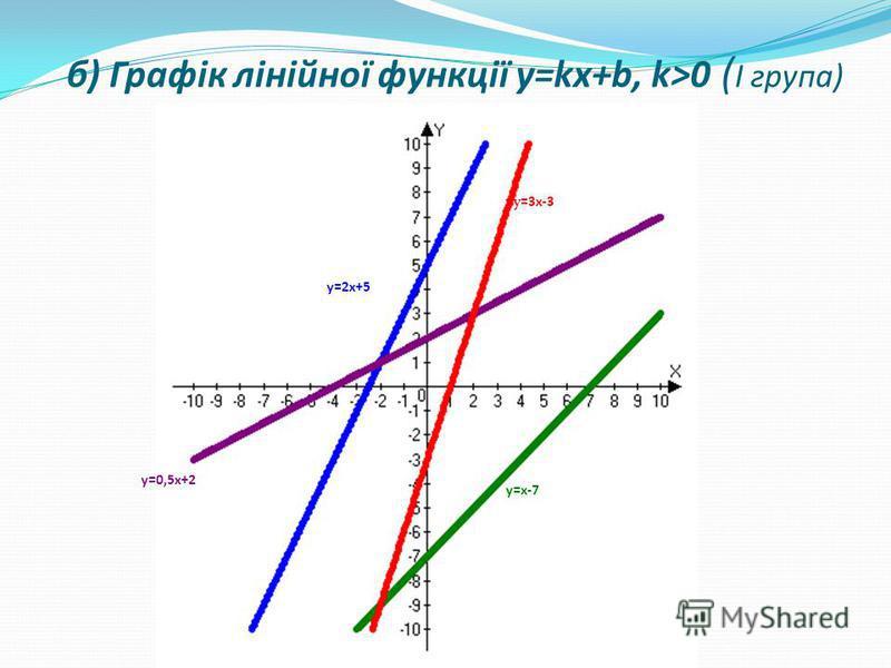 y=0,5x+2 y=x-7 y=2x+5 yу=3x-3 б) Графік лінійної функції y=kx+b, k>0 ( І група)