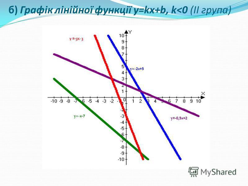 y=-0,5x+2 y=-x-7 y=-2x+5 у =-3x-3 б) Графік лінійної функції y=kx+b, k<0 (ІІ група)