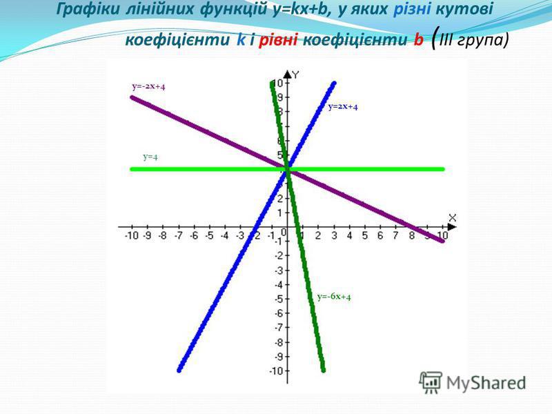 y=-6x+4 y=2x+4 y=-2x+4 y=4 Графіки лінійних функцій y=kx+b, у яких різні кутові коефіцієнти k і рівні коефіцієнти b ( ІІІ група)