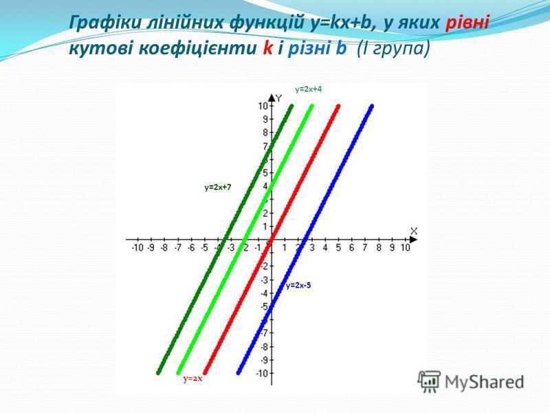 y=2x-5 y=2x+7 y=2x+4 y=2x Графіки лінійних функцій y=kx+b, у яких рівні кутові коефіцієнти k і різні b (І група)