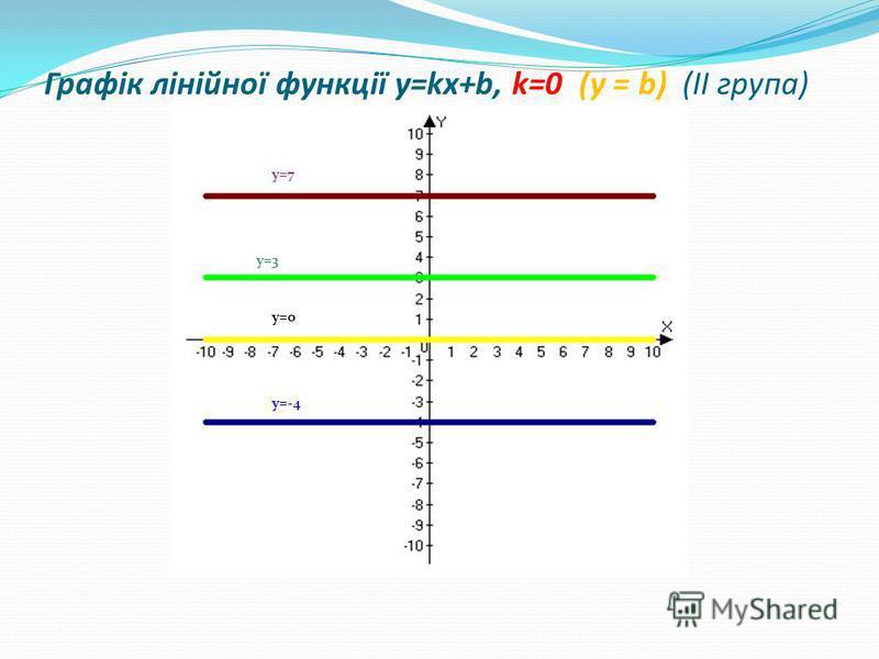 y=7 y=3 y=0 y=-4 Графік лінійної функції y=kx+b, k=0 (у = b) (ІІ група)