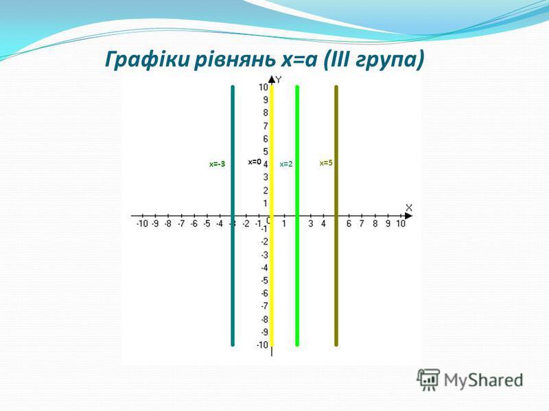 х=5х=5 х=2х=2х=-3 х=0х=0 Графіки рівнянь х=а (ІІІ група)