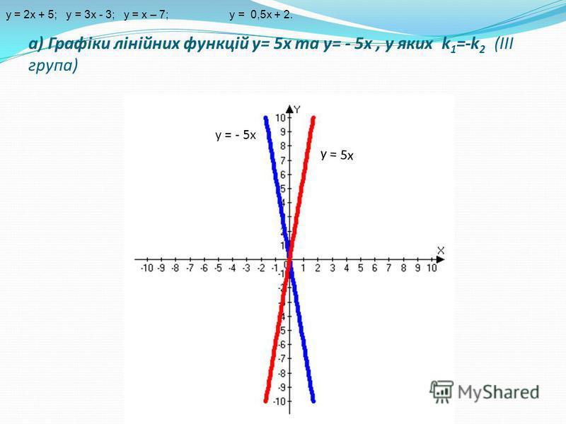 а) Графіки лінійних функцій y= 5x та y= - 5x, у яких k 1 =-k 2 (ІІІ група) у = 5х у = - 5х y = 2x + 5; y = 3x - 3; y = х – 7; у = 0,5х + 2.