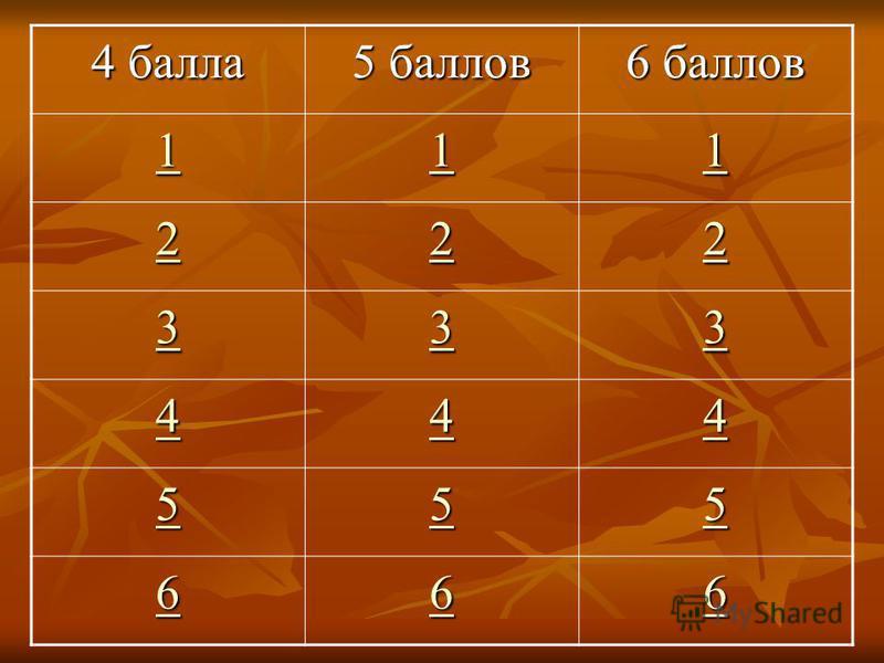 4 балла 5 баллов 6 баллов 1111 1111 1111 2222 2222 2222 3333 3333 3333 4444 4444 4444 5555 5555 5555 6666 6666 6666