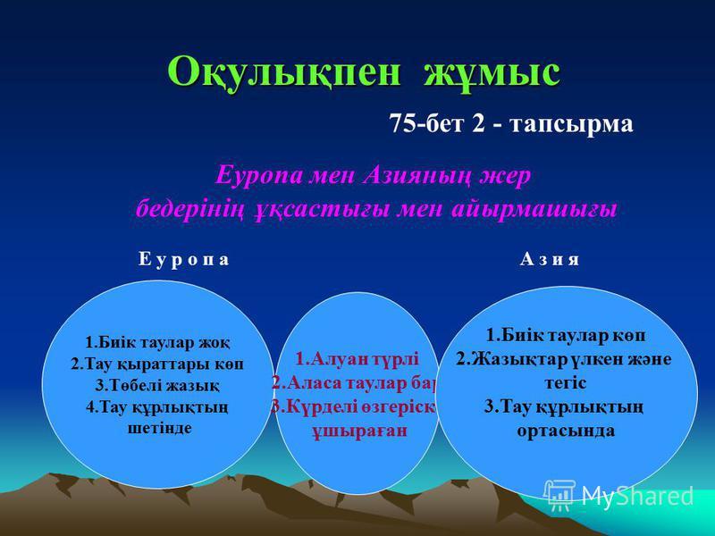 Оқулықпен жұмыс 75-бет 2 - тапсырма Еуропа мен Азияның жер бедерінің ұқсастығы мен айырмашығы 1.Биік таулар жоқ 2.Тау қыраттары көп 3.Төбелі жазық 4.Тау құрлықтың шетінде 1.Алуан түрлі 2.Аласа таулар бар 3.Күрделі өзгеріске ұшыраған 1.Биік таулар көп