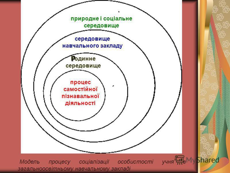 Модель процесу соціалізації особистості учня в загальноосвітньому навчальному закладі природне і соціальне середовище середовище навчального закладу Родинне середовище процес самостійної пізнавальної діяльності