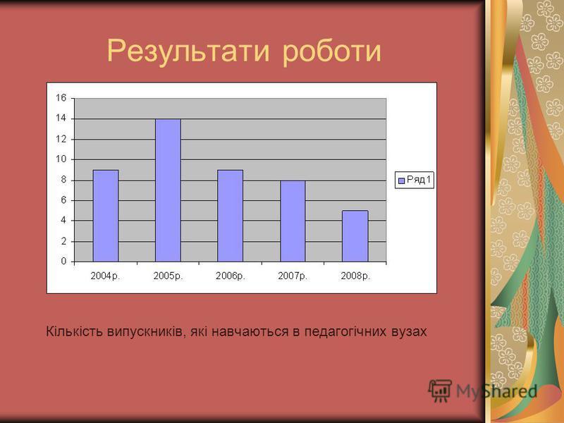 Результати роботи Кількість випускників, які навчаються в педагогічних вузах