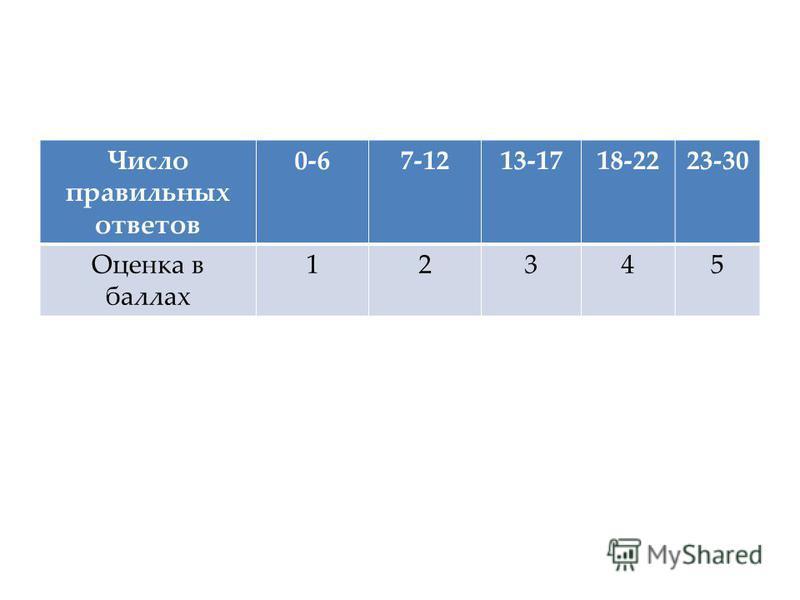 Число правильных ответов 0-67-1213-1718-2223-30 Оценка в баллах 12345