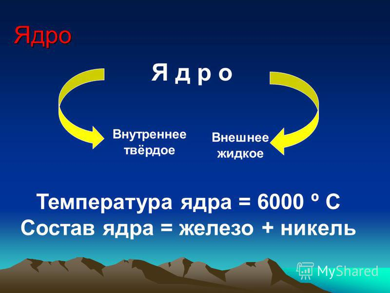 Ядро Я д р о Внутреннее твёрдое Внешнее жидкое Температура ядра = 6000 º С Состав ядра = железо + никель