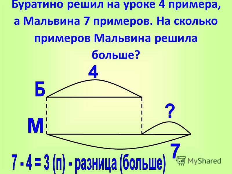 Буратино решил на уроке 4 примера, а Мальвина 7 примеров. На сколько примеров Мальвина решила больше?