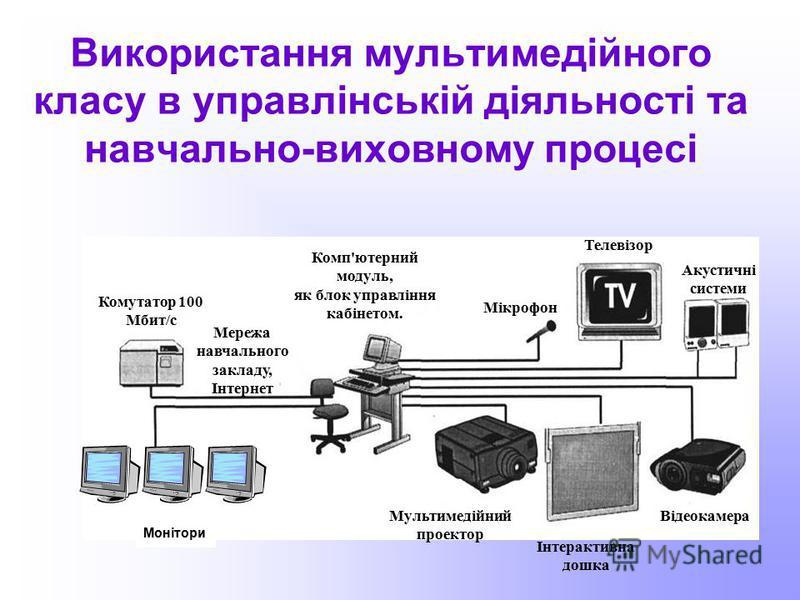 Використання мультимедійного класу в управлінській діяльності та навчально-виховному процесі Комп'ютерний модуль, як блок управління кабінетом. Мікрофон Телевізор Акустичні системи Відеокамера Інтерактивна дошка Мультимедійний проектор Мережа навчаль