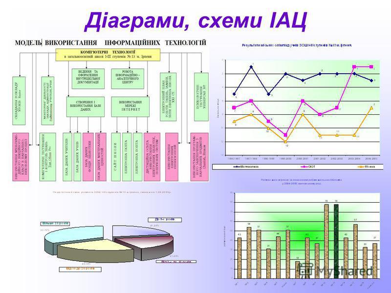 Діаграми, схеми ІАЦ