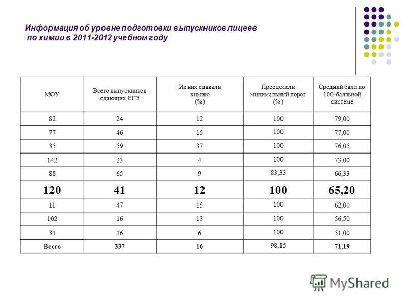 Информация об уровне подготовки выпускников лицеев по химии в 2011-2012 учебном году МОУ Всего выпускников сдающих ЕГЭ Из них сдавали химию (%) Преодолели минимальный порог (%) Средний балл по 100-балльной системе 82241210079,00 774615 100 77,00 3559