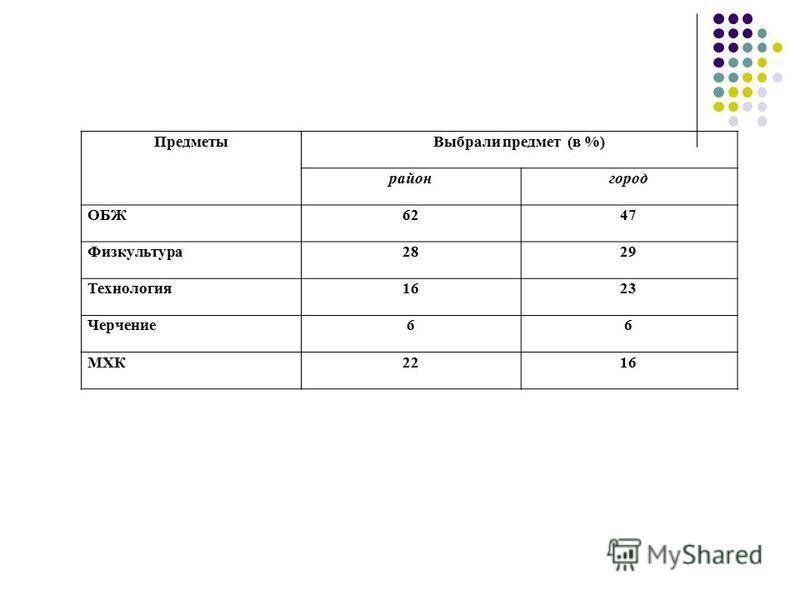 Предметы Выбрали предмет (в %) район город ОБЖ6247 Физкультура 2829 Технология 1623 Черчение 66 МХК2216
