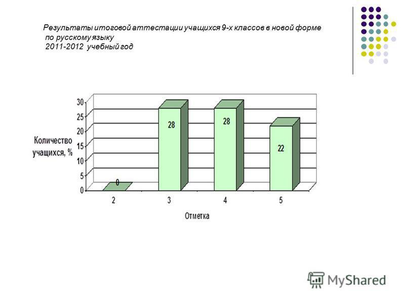 Результаты итоговой аттестации учащихся 9-х классов в новой форме по русскому языку 2011-2012 учебный год
