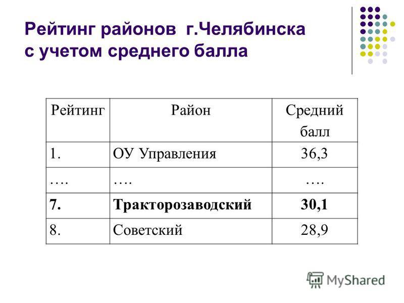 Рейтинг районов г.Челябинска с учетом среднего балла Рейтинг Район Средний балл 1. ОУ Управления 36,3 …. 7.Тракторозаводский 30,1 8.Советский 28,9