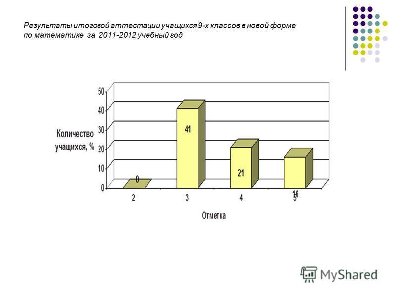 Результаты итоговой аттестации учащихся 9-х классов в новой форме по математике за 2011-2012 учебный год