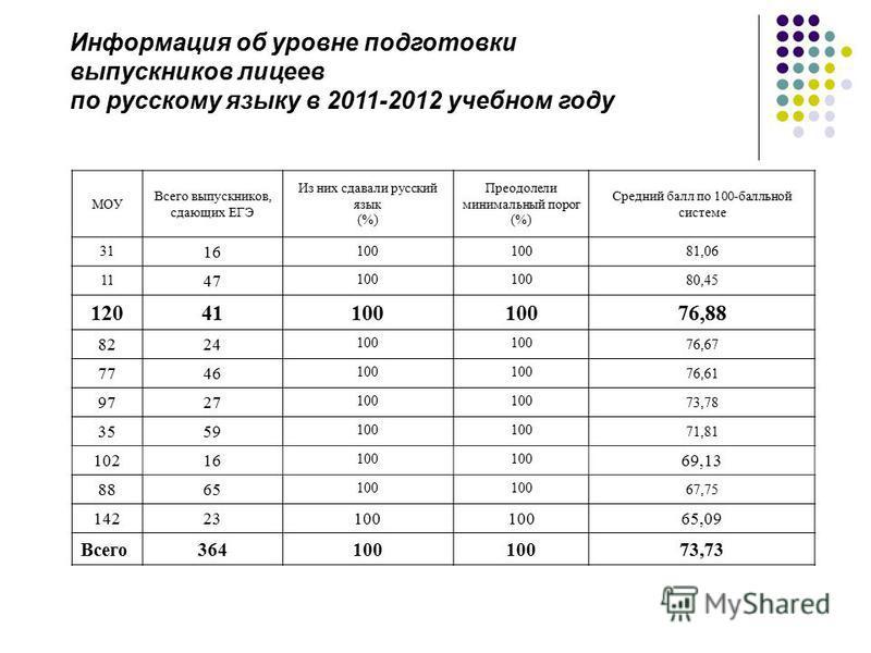 Информация об уровне подготовки выпускников лицеев по русскому языку в 2011-2012 учебном году МОУ Всего выпускников, сдающих ЕГЭ Из них сдавали русский язык (%) Преодолели минимальный порог (%) Средний балл по 100-балльной системе 31 16 100 81,06 11