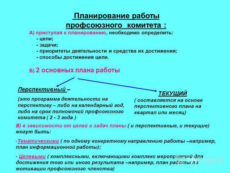 Планирование работы профсоюзного комитета : А) приступая к планированию, необходимо определить: - цели; - задачи; - приоритеты деятельности и средства их достижения; - способы достижения цели. Б) 2 основных плана работы Перспективный – (это программа