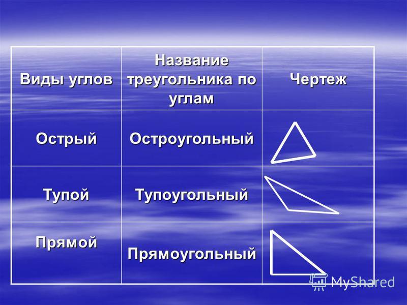 Виды углов Название треугольника по углам Чертеж Острый Остроугольный Тупой Тупоугольный Прямой Прямоугольный