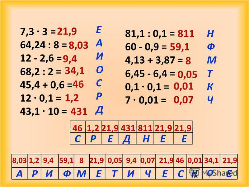 7,3 3 = 64,24 : 8 = 12 - 2,6 = 68,2 : 2 = 45,4 + 0,6 = 12 0,1 = 43,1 10 = 81,1 : 0,1 = 60 - 0,9 = 4,13 + 3,87 = 6,45 - 6,4 = 0,1 0,1 = 7 0,01 = 21,9 8,03 9,4 34,1 46 1,2 431 811 59,1 8 0,05 0,01 0,07 ЕАИОСРДЕАИОСРД НФМТКЧНФМТКЧ 46 1,2 21,9 431 811 21