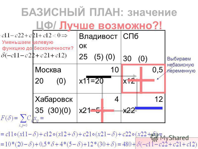 Владивост ок 25 (5) (0) СПб 30 (0) Москва 20 (0) 10 x11=20 0,5 x12 Хабаровск 35 (30)(0) 4 x21=5 12 x22 БАЗИСНЫЙ ПЛАН: значение ЦФ/ Лучше возможно?! Выбираем небазисную переменную Уменьшаем целевую функцию до бесконечности?