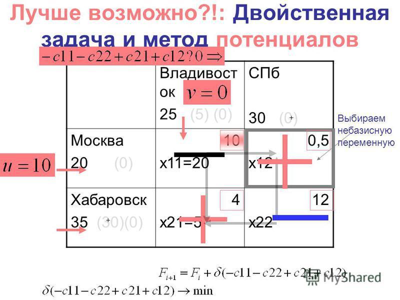Владивост ок 25 (5) (0) СПб 30 (0) Москва 20 (0) 10 x11=20 0,5 x12 Хабаровск 35 (30)(0) 4 x21=5 12 x22 Лучше возможно?!: Двойственная задача и метод потенциалов Выбираем небазисную переменную