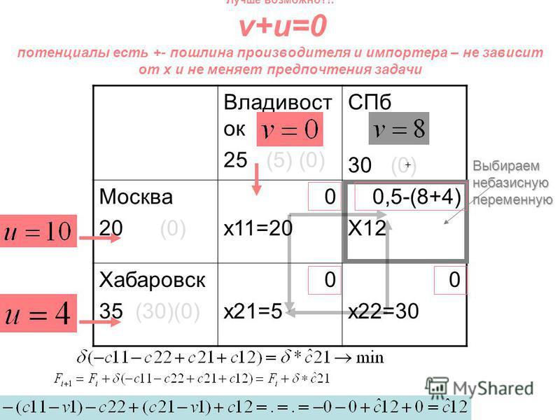 Владивост ок 25 (5) (0) СПб 30 (0) Москва 20 (0) 0 x11=20 0,5-(8+4) X12 Хабаровск 35 (30)(0) 0 x21=5 0 x22=30 Лучше возможно?!: v+u=0 потенциалы есть +- пошлина производителя и импортера – не зависит от x и не меняет предпочтения задачи Выбираем неба