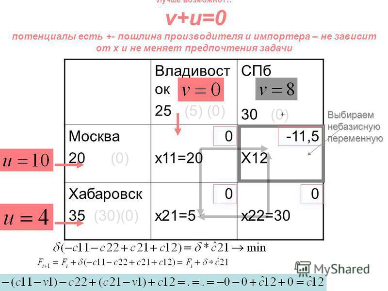 Владивост ок 25 (5) (0) СПб 30 (0) Москва 20 (0) 0 x11=20 -11,5 X12 Хабаровск 35 (30)(0) 0 x21=5 0 x22=30 Лучше возможно?!: v+u=0 потенциалы есть +- пошлина производителя и импортера – не зависит от x и не меняет предпочтения задачи Выбираем небазисн