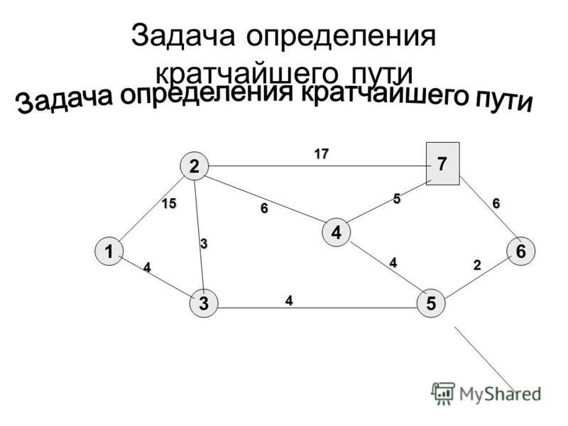 Задача определения кратчайшего пути 1 3 2 5 4 6 7 2 4 6 5 4 4 6 15 17 3