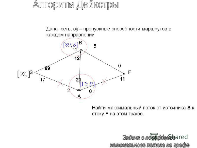 89 0 1717 5 12121212 21 0 11 SF Дана сеть, cij – пропускные способности маршрутов в каждом направлении Найти максимальный поток от источника S к стоку F на этом графе. 11 2 B A