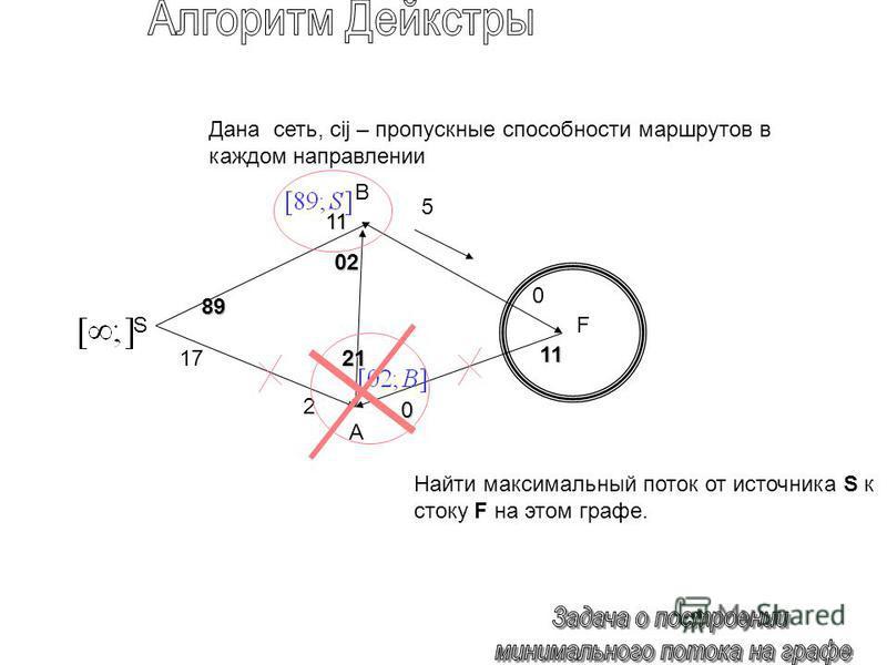 89 0 1717 5 02 21 0 11 SF Дана сеть, cij – пропускные способности маршрутов в каждом направлении Найти максимальный поток от источника S к стоку F на этом графе. 11 2 B A