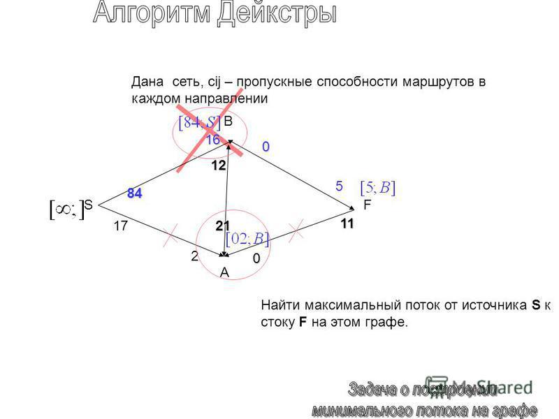 84 0 1717 0 12121212 21 5 11 SF Дана сеть, cij – пропускные способности маршрутов в каждом направлении Найти максимальный поток от источника S к стоку F на этом графе. 16 2 B A