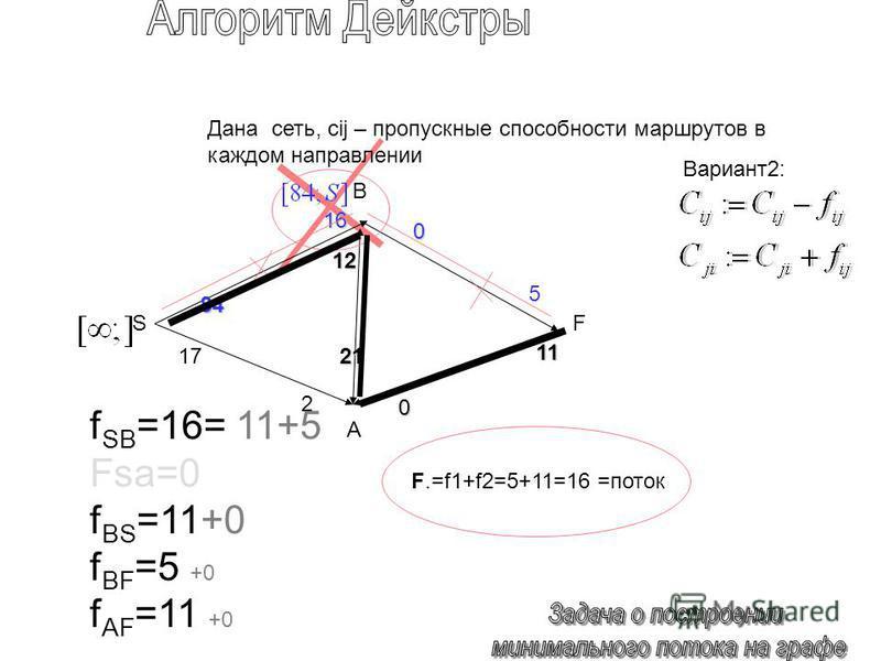84 0 1717 0 12121212 21 5 11 SF Дана сеть, cij – пропускные способности маршрутов в каждом направлении F.=f1+f2=5+11=16 =поток 16 2 B A f SB =16= 11+5 Fsa=0 f BS =11+0 f BF =5 +0 f AF =11 +0 Вариант 2: