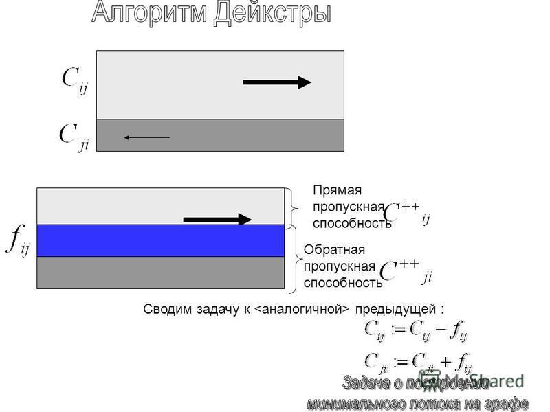 Обратная пропускная способность Прямая пропускная способность Сводим задачу к предыдущей :
