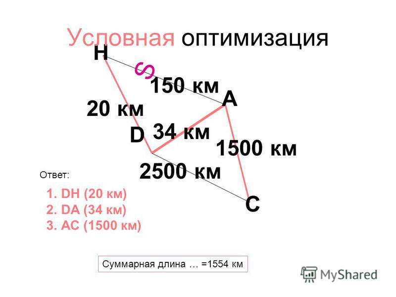 150 км 34 км 2500 км 20 км 1500 км A D H C 1. DH (20 км) 2. DA (34 км) 3. АС (1500 км) Услов ная оптимизация Суммарная длина … =1554 км Ответ: S