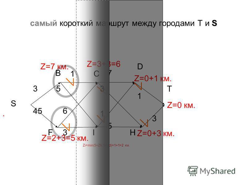 S самый короткий маршрут между городами T и S 7 3 3 3 1 S B C T FI 6 3 1 1 5 H Z=0 км. Zi=min(5+Zh,1+Zd)=1+1=2 км. Z=0+1 км. Z=0+3 км. Z=3+3=6 D Z=2+3=5 км.. Z=7 км. 45 5