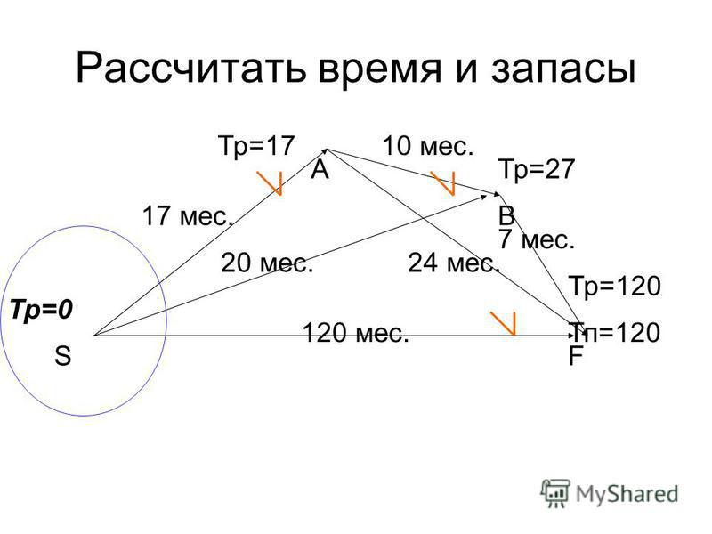120 мес. 17 мес. 20 мес. 10 мес. 24 мес. 7 мес. Тр=0 Тп=120 Тр=17 Тр=27 Тр=120 SF B A Рассчитать время и запасы