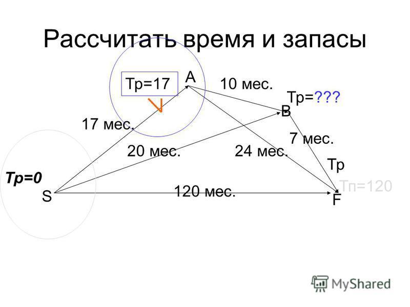 120 мес. 17 мес. 20 мес. 10 мес. 24 мес. 7 мес. Тр=0 Тп=120 Тр=17 Тр=??? Тр S F B A Рассчитать время и запасы