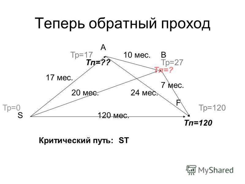 120 мес. 17 мес. 20 мес. 10 мес. 24 мес. 7 мес. Тр=0 Тп=120 Тр=17 Тр=27 Тр=120 B A S Тп=? Тп=?? F Теперь обратный проход Критический путь: ST